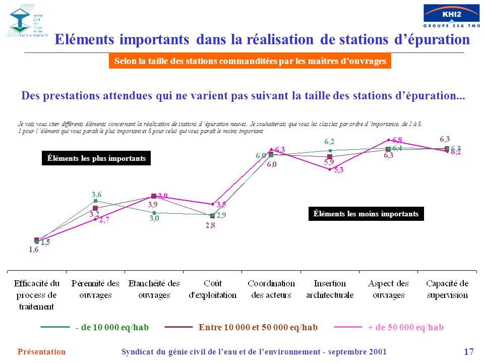 Eléments importants dans la réalisation de stations d'épuration