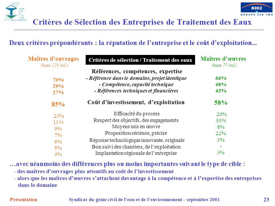 Critères de Sélection des Entreprises de Traitement des Eaux
