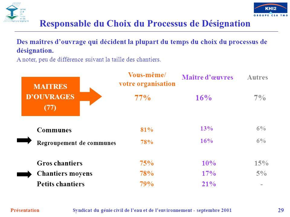 Responsable du Choix du Processus de Désignation