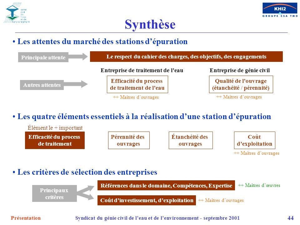 Synthèse Les attentes du marché des stations d'épuration