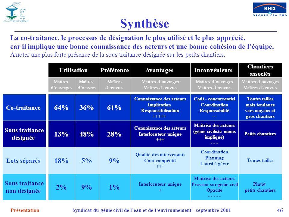 SynthèseLa co-traitance, le processus de désignation le plus utilisé et le plus apprécié,