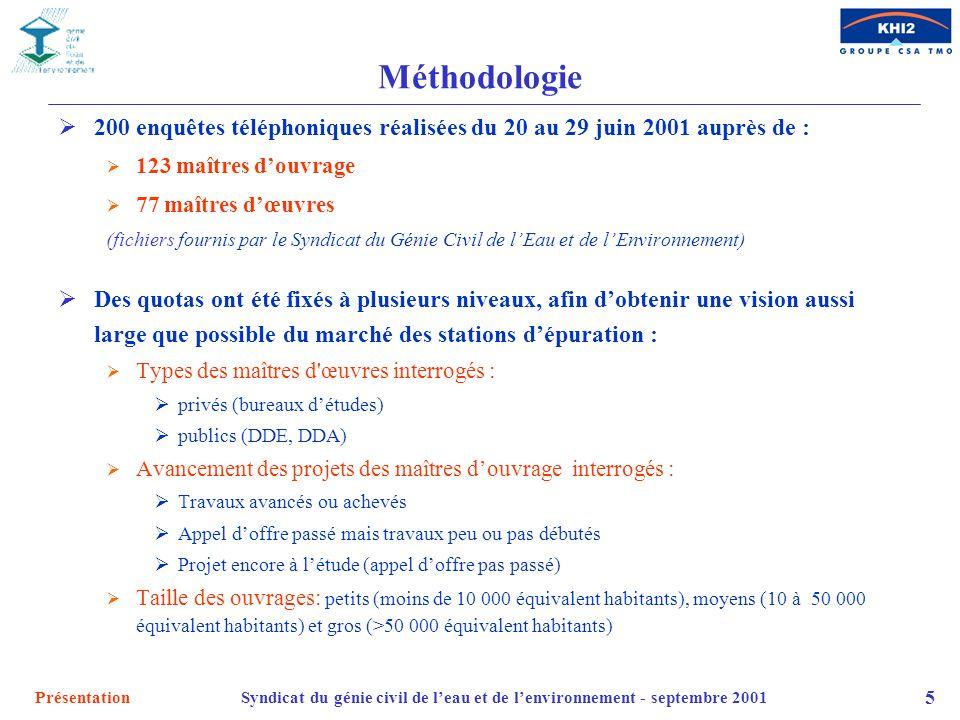 Méthodologie 200 enquêtes téléphoniques réalisées du 20 au 29 juin 2001 auprès de : 123 maîtres d'ouvrage.