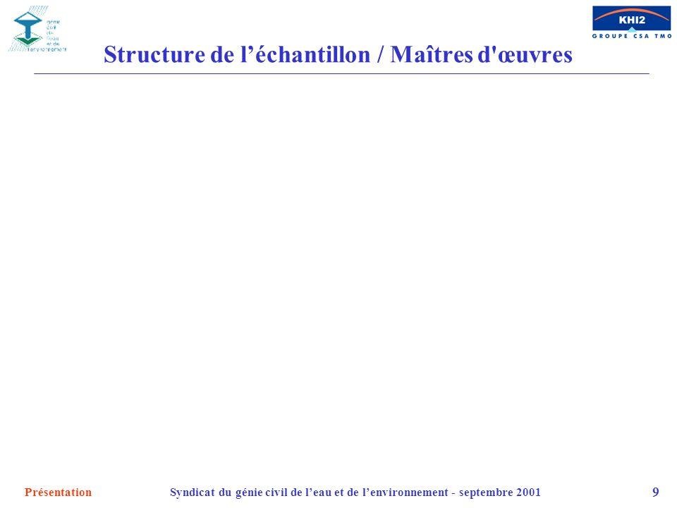 Structure de l'échantillon / Maîtres d œuvres