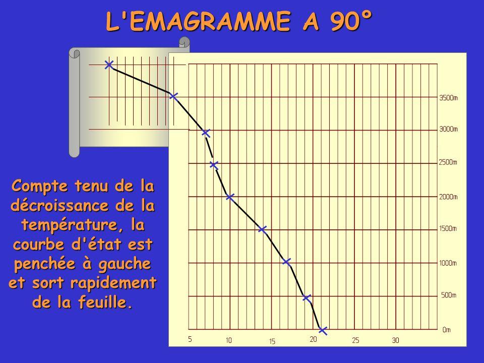 L EMAGRAMME A 90° Compte tenu de la décroissance de la température, la courbe d état est penchée à gauche et sort rapidement de la feuille.