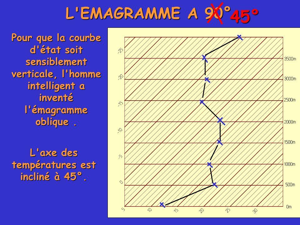 L axe des températures est incliné à 45°.
