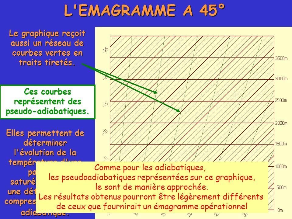 Ces courbes représentent des pseudo-adiabatiques.