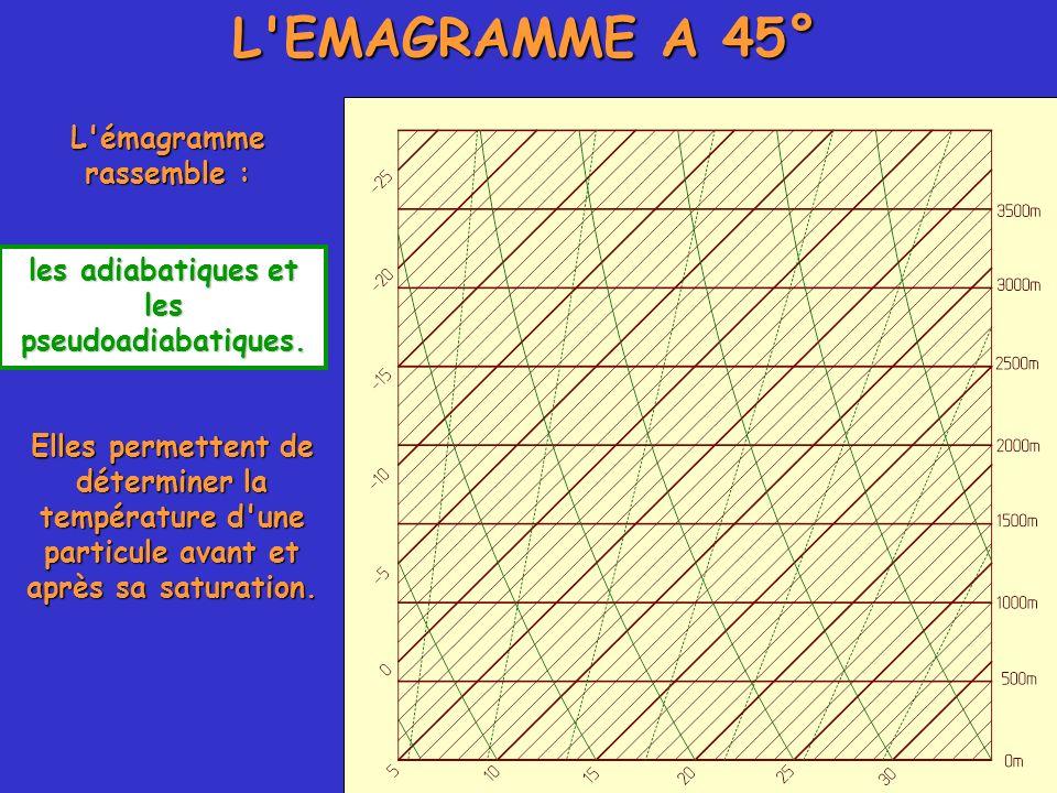 L émagramme rassemble : les adiabatiques et les pseudoadiabatiques.