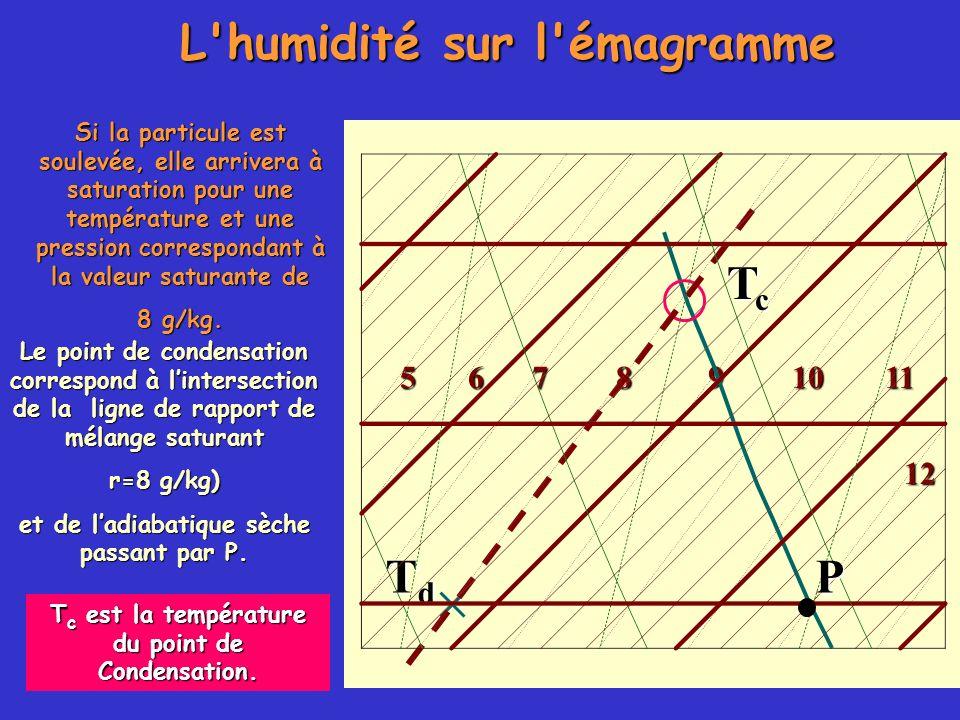 L humidité sur l émagramme