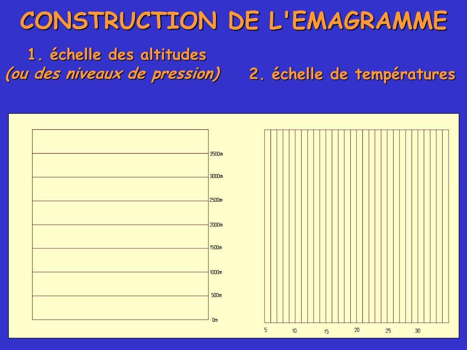 CONSTRUCTION DE L EMAGRAMME 2. échelle de températures