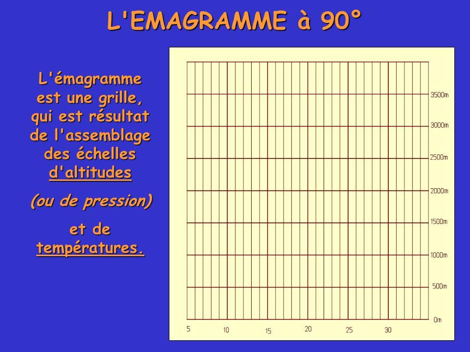 L EMAGRAMME à 90° L émagramme est une grille, qui est résultat de l assemblage des échelles d altitudes.