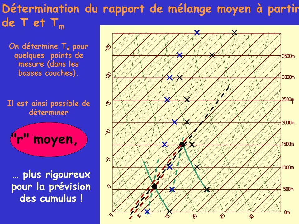 Détermination du rapport de mélange moyen à partir de T et Tm