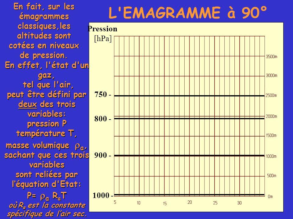 En fait, sur les émagrammes classiques,les altitudes sont cotées en niveaux de pression.