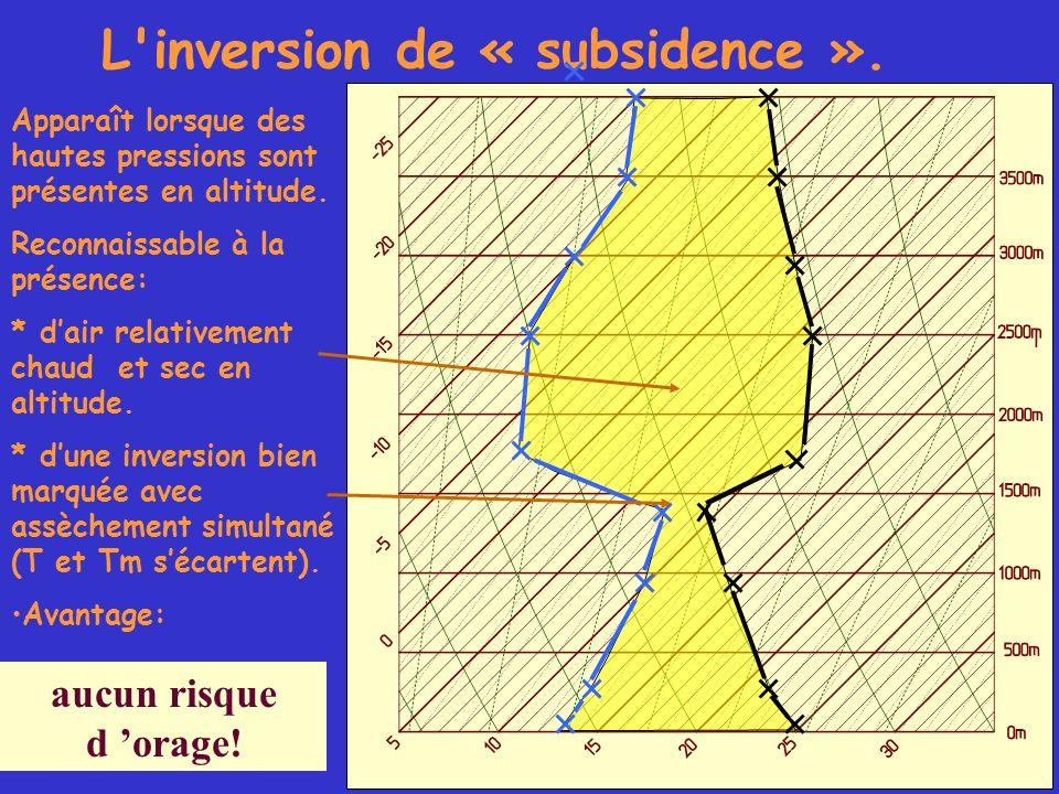 L inversion de « subsidence ».