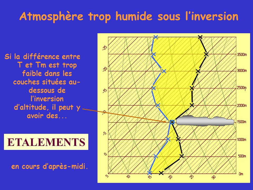 Atmosphère trop humide sous l'inversion