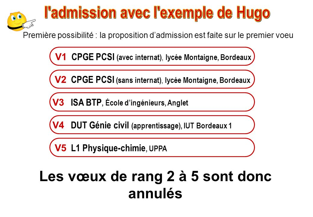 l admission avec l exemple de Hugo