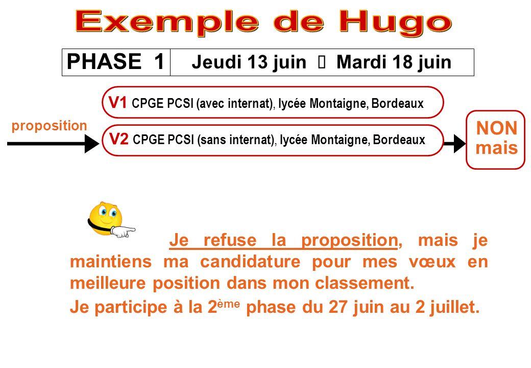 Exemple de Hugo PHASE 1 Jeudi 13 juin è Mardi 18 juin NON mais