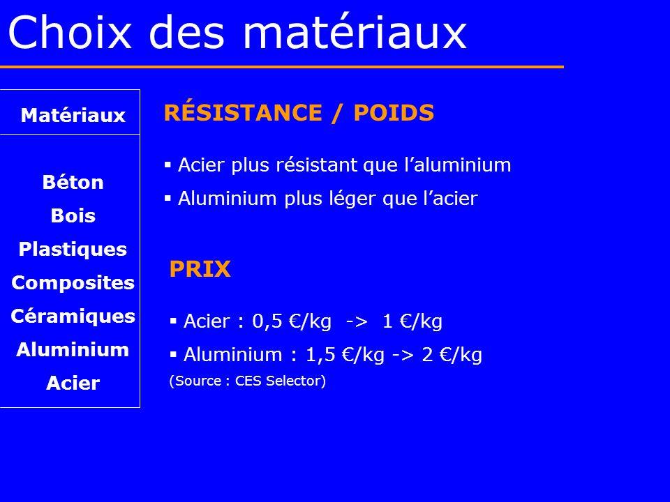 Choix des matériaux RÉSISTANCE / POIDS PRIX Matériaux