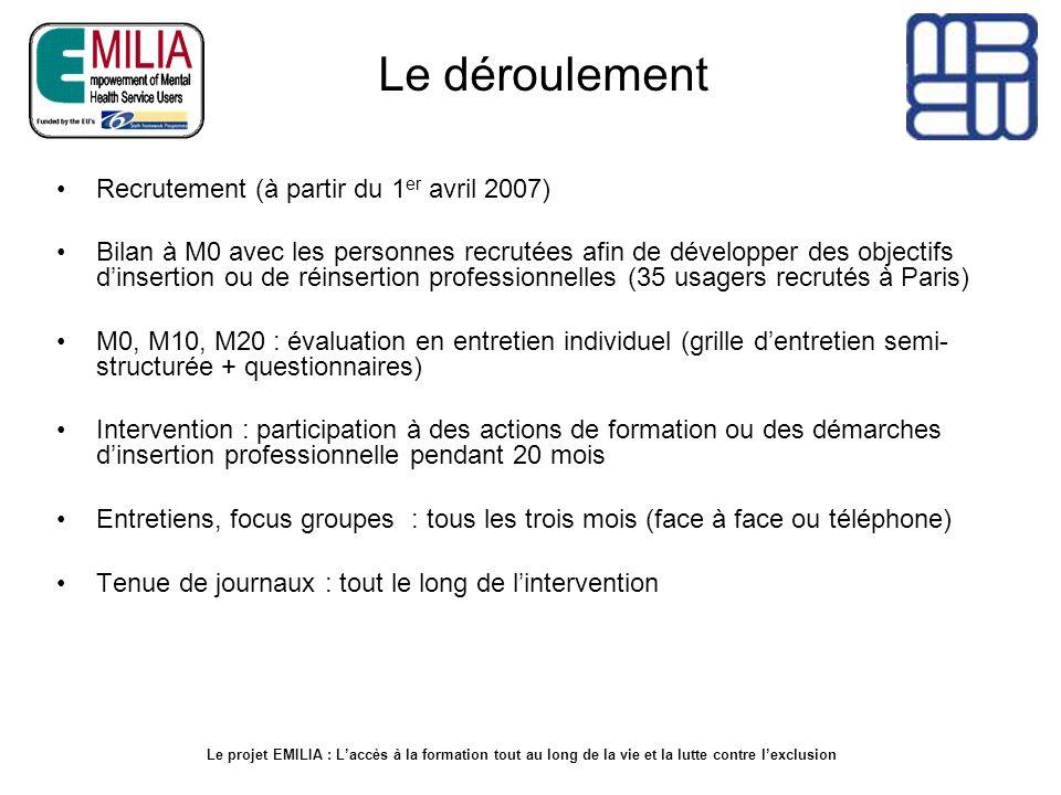 Le déroulement Recrutement (à partir du 1er avril 2007)