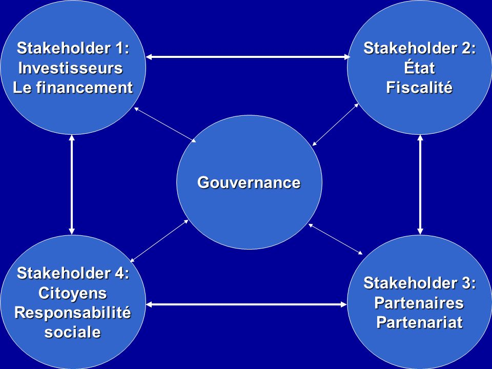 Stakeholder 1: Investisseurs. Le financement. Stakeholder 2: État. Fiscalité. Gouvernance. Stakeholder 4: