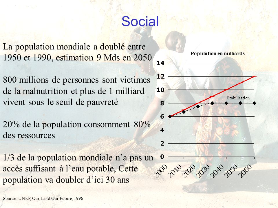 Social La population mondiale a doublé entre 1950 et 1990, estimation 9 Mds en 2050.