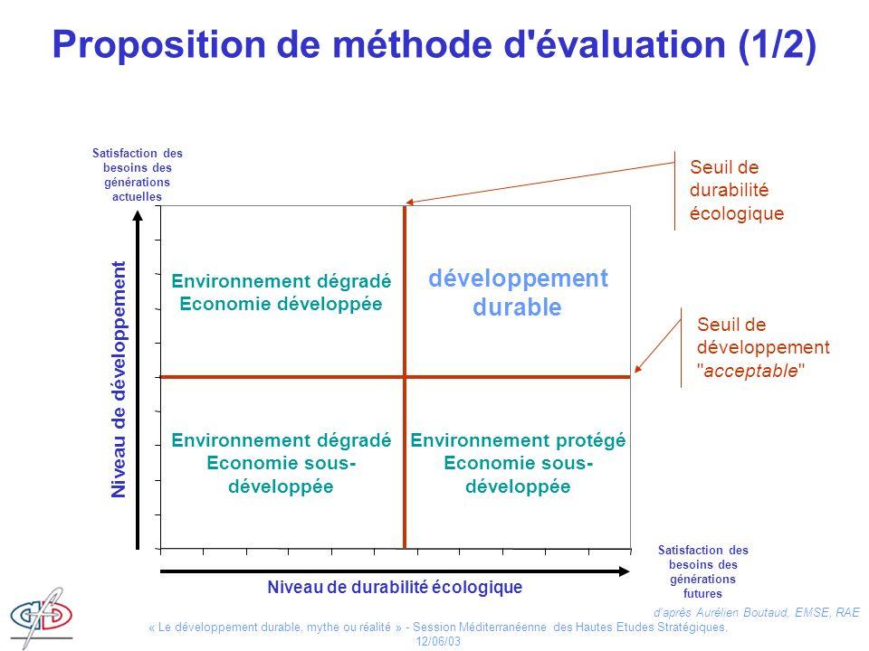 Proposition de méthode d évaluation (1/2)