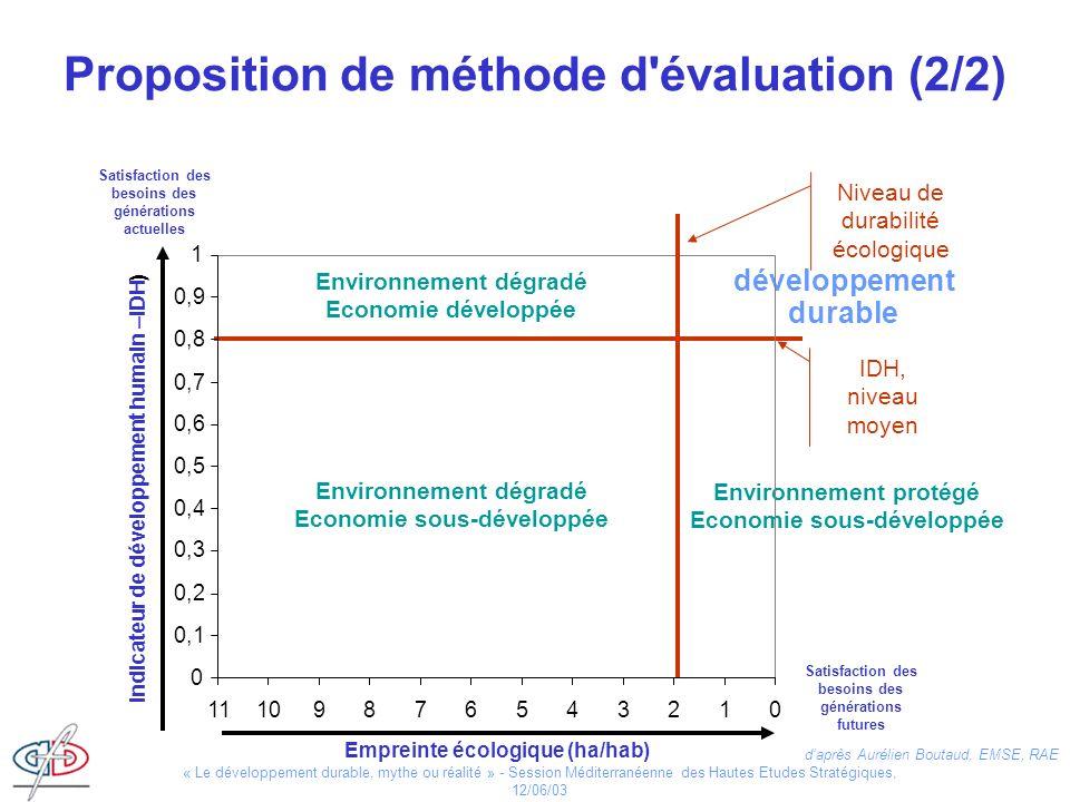 Proposition de méthode d évaluation (2/2)