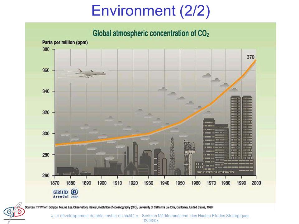 Environment (2/2) - concentration: Ppm: partie par million en volume Point d 'inflexion : 1950.