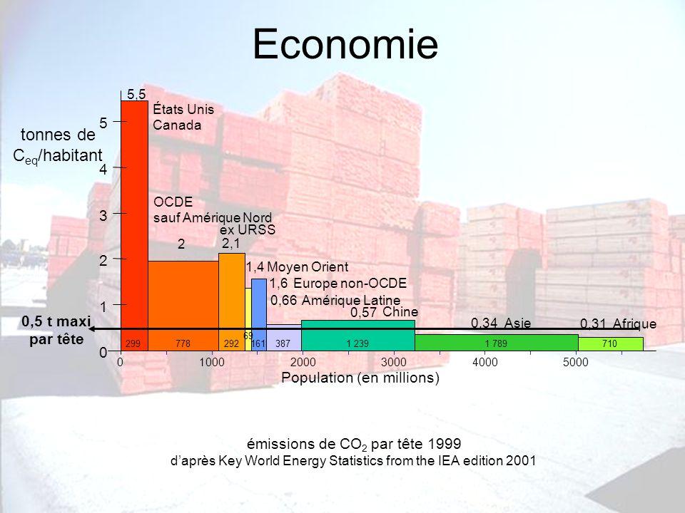 Economie tonnes de Ceq/habitant 5 4 3 2 1 0,5 t maxi par tête