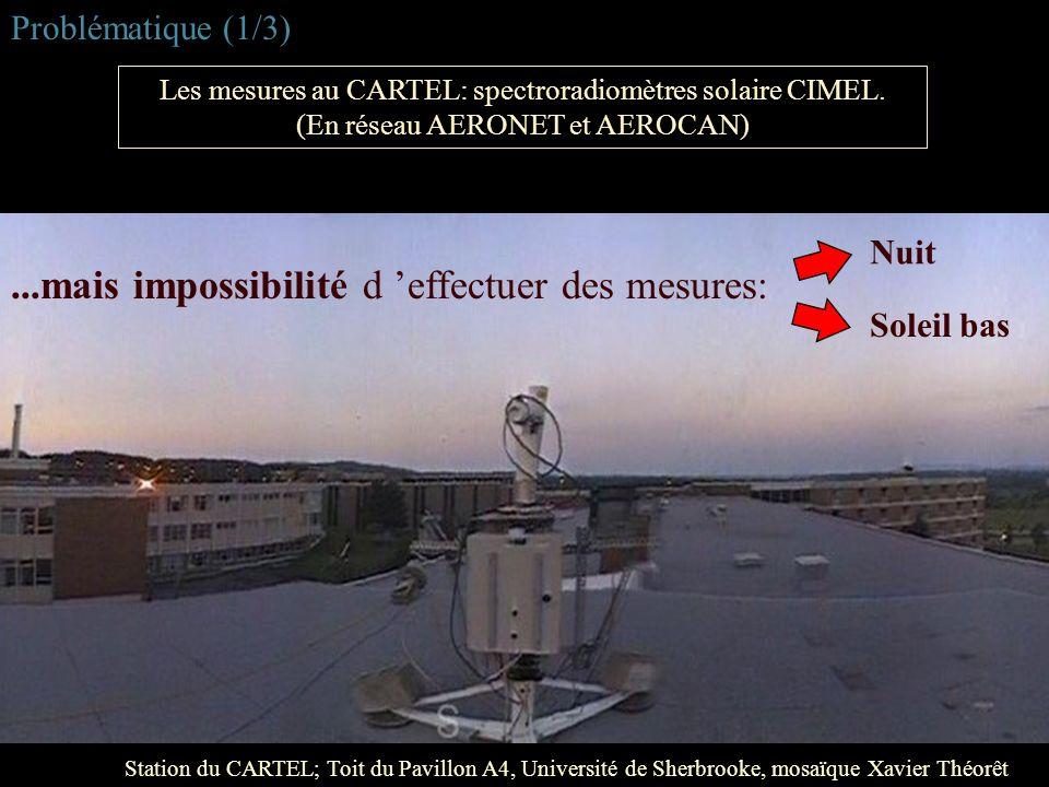 ...mais impossibilité d 'effectuer des mesures: