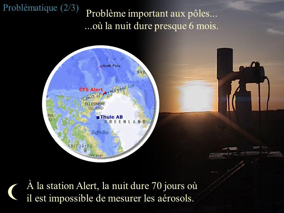 Problème important aux pôles... ...où la nuit dure presque 6 mois.
