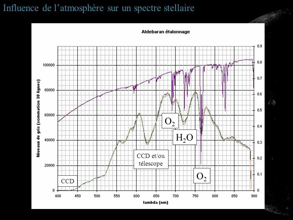 Influence de l'atmosphère sur un spectre stellaire