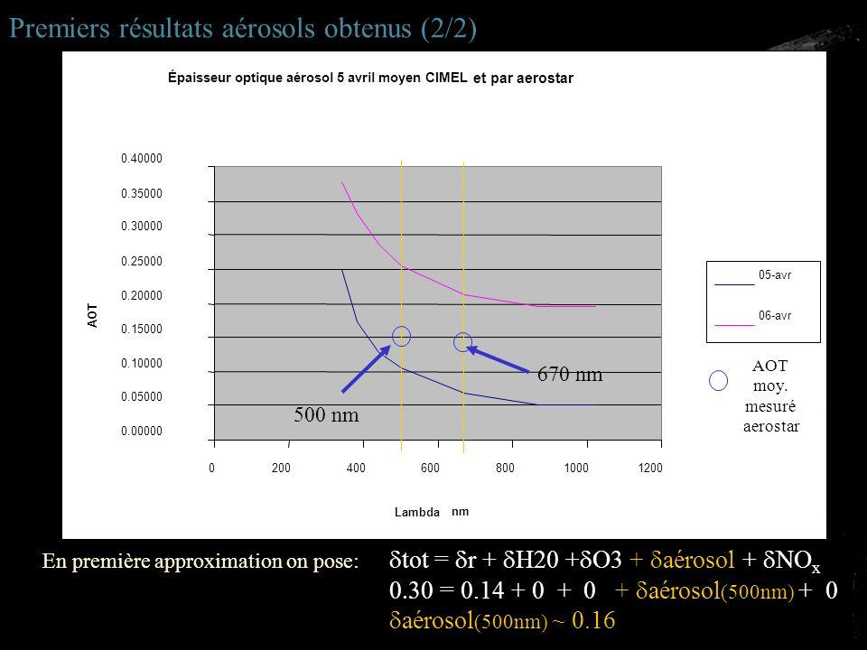 Premiers résultats aérosols obtenus (2/2)