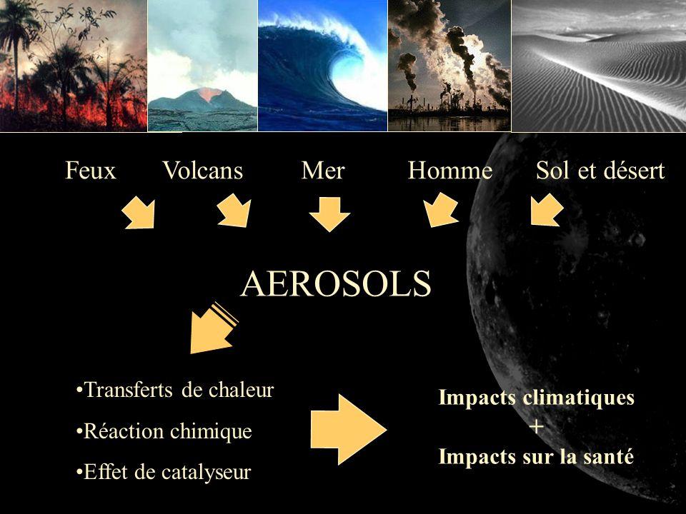 AEROSOLS Feux Volcans Mer Homme Sol et désert + Transferts de chaleur