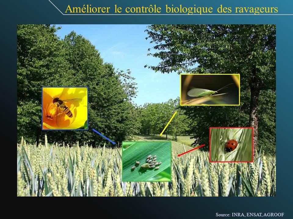 Améliorer le contrôle biologique des ravageurs