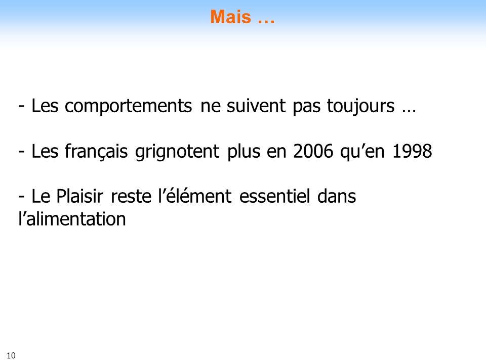 Mais …Les comportements ne suivent pas toujours … Les français grignotent plus en 2006 qu'en 1998.