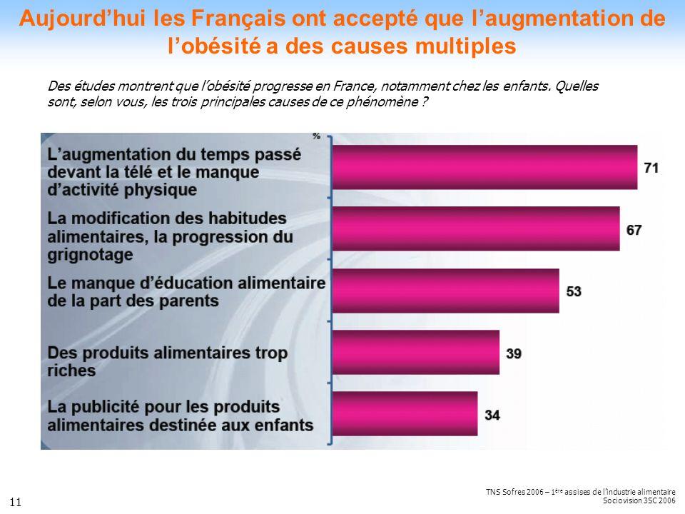 Aujourd'hui les Français ont accepté que l'augmentation de l'obésité a des causes multiples