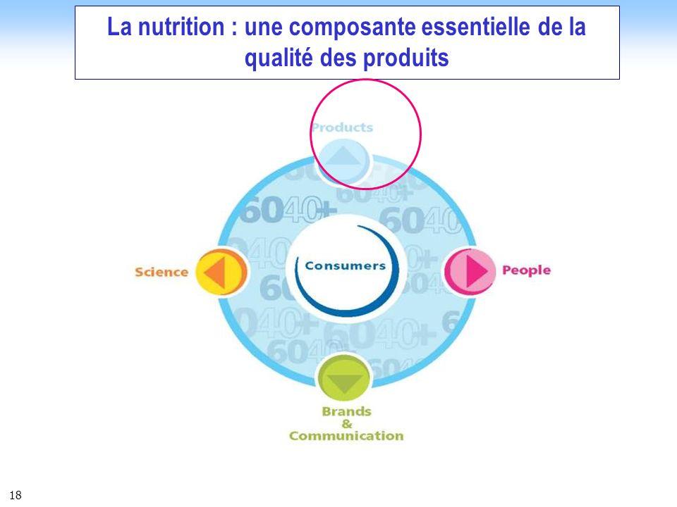 La nutrition : une composante essentielle de la qualité des produits