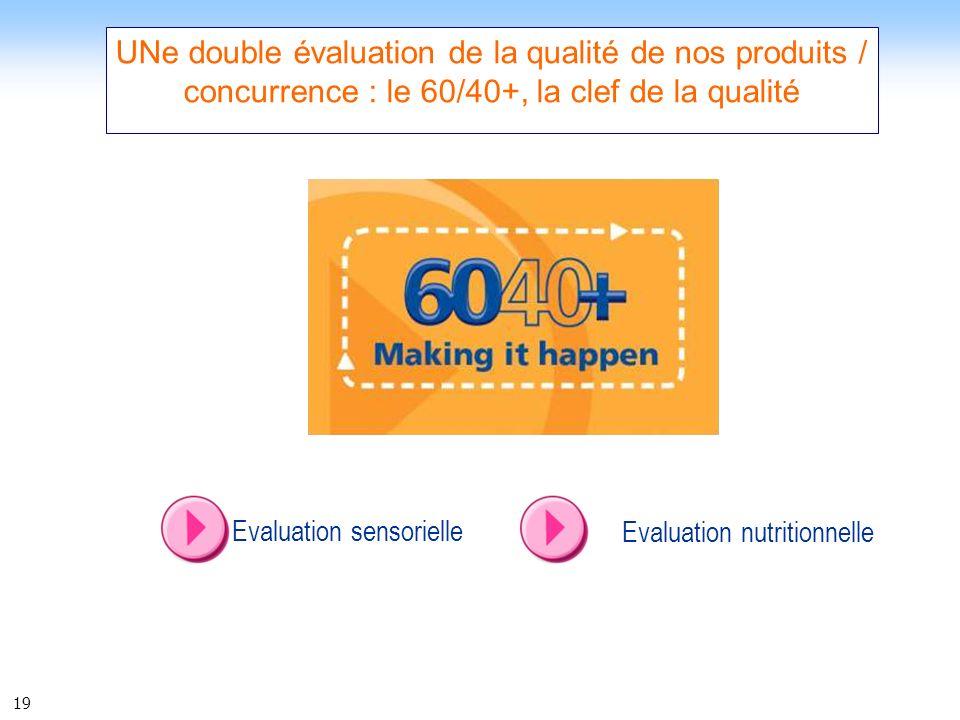 UNe double évaluation de la qualité de nos produits / concurrence : le 60/40+, la clef de la qualité