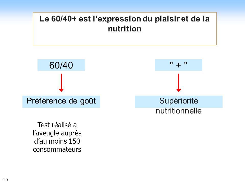 Le 60/40+ est l'expression du plaisir et de la nutrition