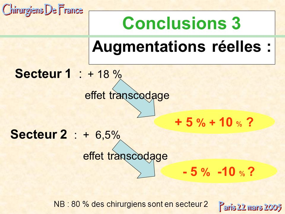 Conclusions 3 Augmentations réelles :