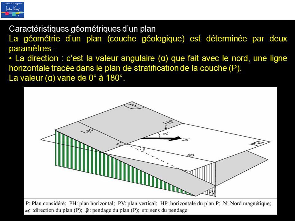Caractéristiques géométriques d'un plan