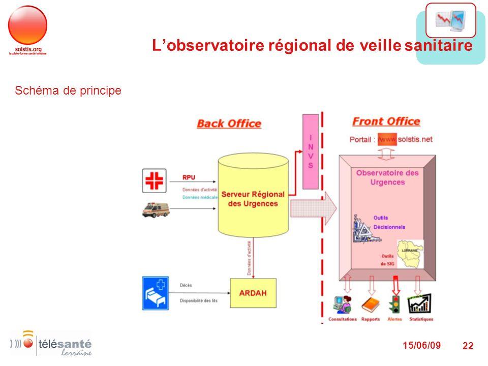 L'observatoire régional de veille sanitaire