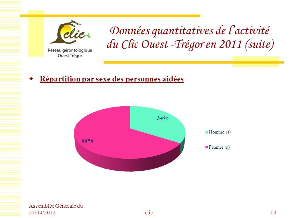 Données quantitatives de l'activité du Clic Ouest -Trégor en 2011 (suite)