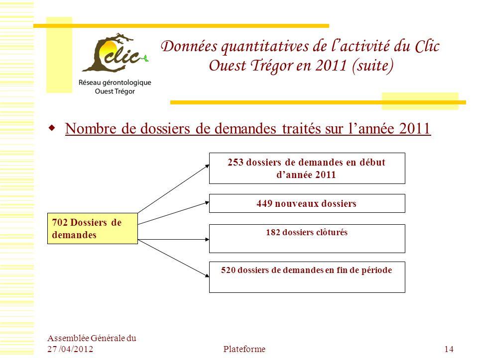 Données quantitatives de l'activité du Clic Ouest Trégor en 2011 (suite)