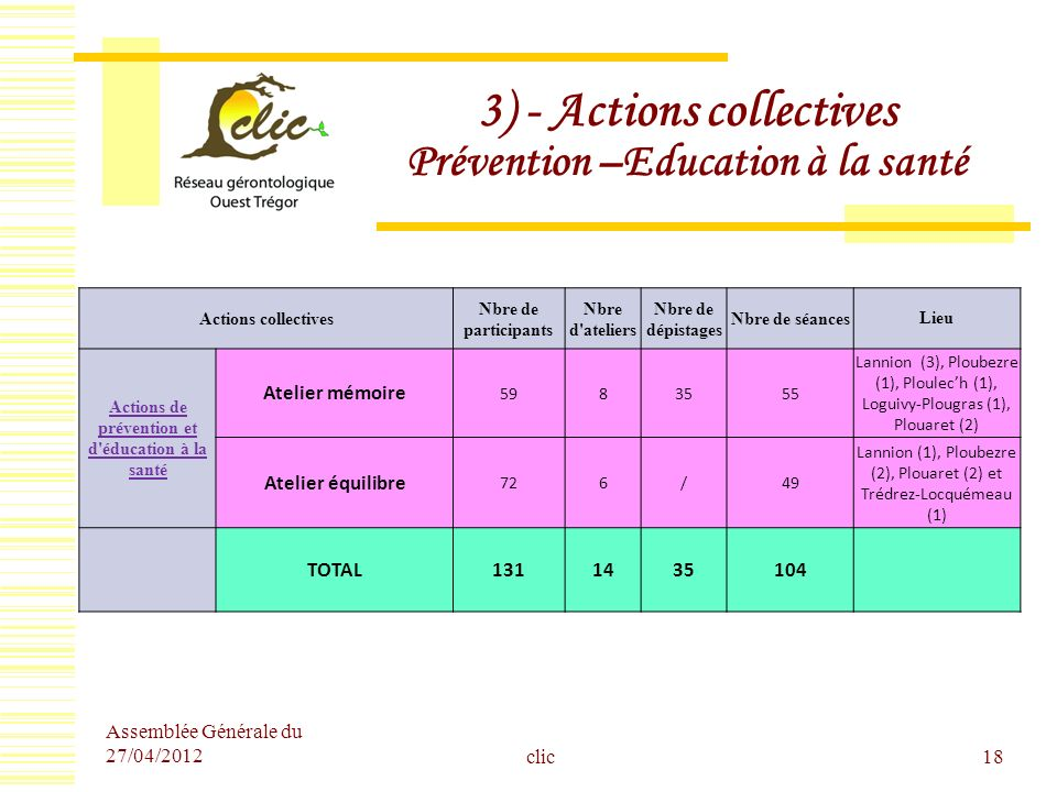 3) - Actions collectives Prévention –Education à la santé