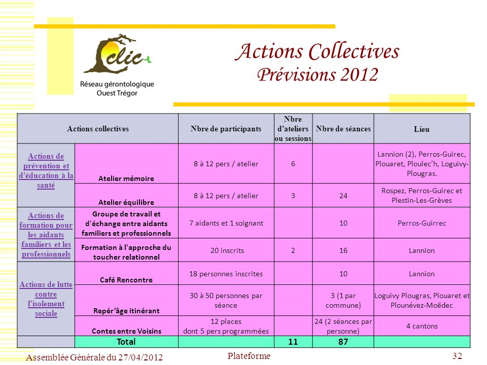 Actions Collectives Prévisions 2012