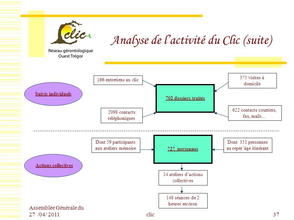 Analyse de l'activité du Clic (suite)