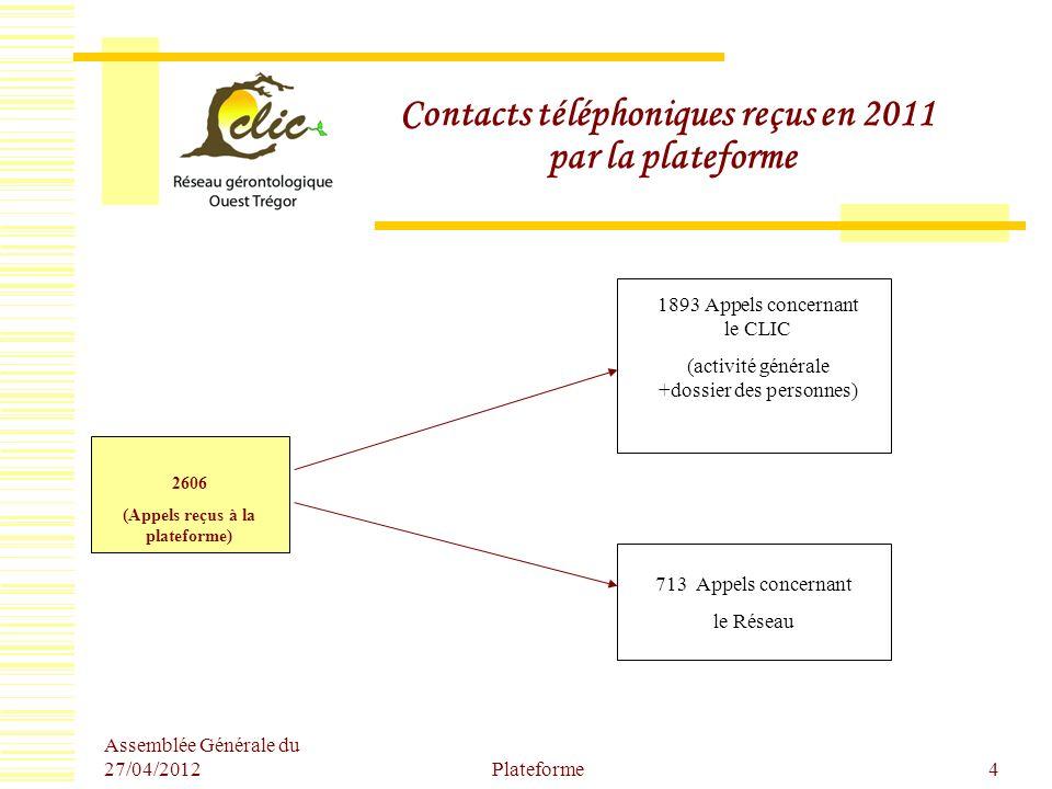 Contacts téléphoniques reçus en 2011 par la plateforme