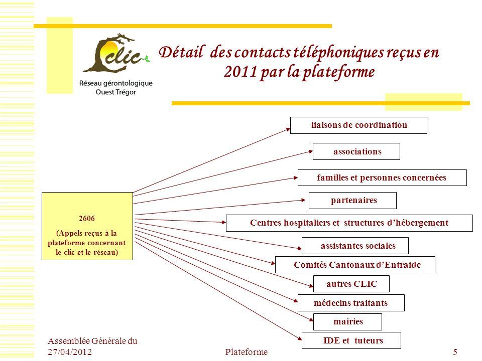 Détail des contacts téléphoniques reçus en 2011 par la plateforme
