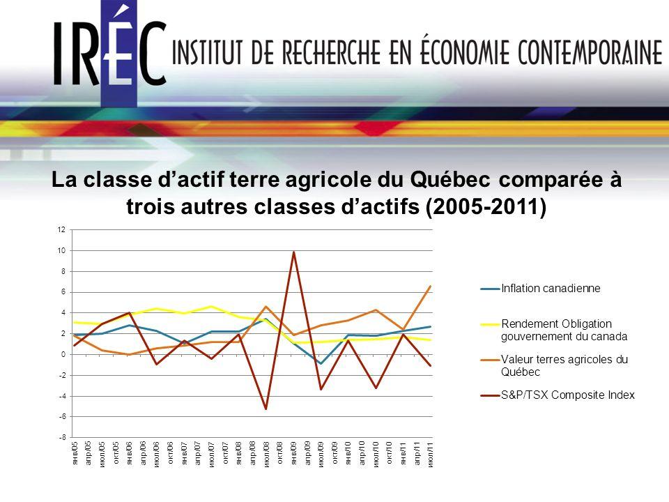 La classe d'actif terre agricole du Québec comparée à trois autres classes d'actifs (2005-2011)